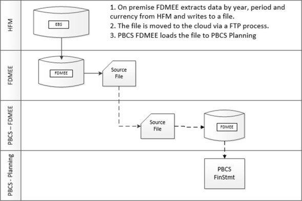 FDMEE AftLoad script – HFM to PBCS | EPM4ALL